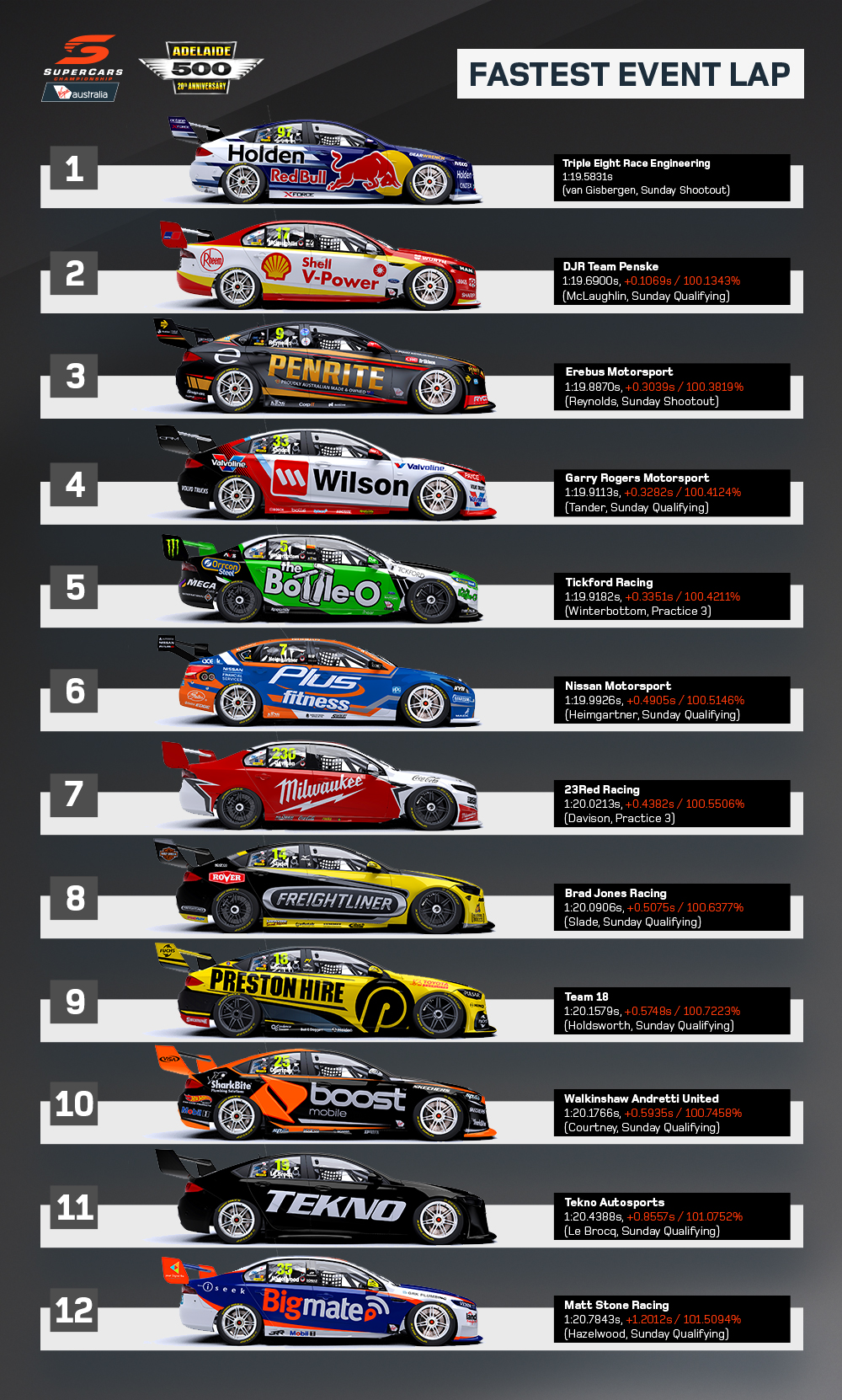 2018 Adelaide 500 - Fastest Event Lap (1)