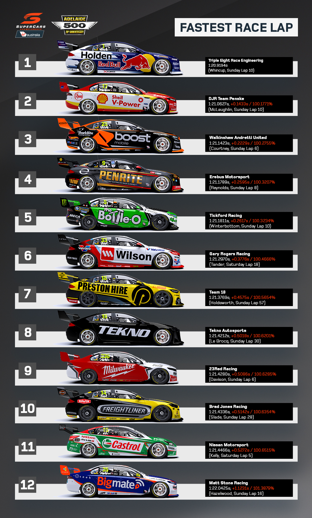 2018 Adelaide 500 - Fastest 20 Race Laps (1)