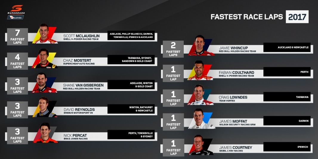 Fastest race laps