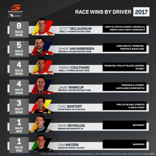 Race wins by driver V2